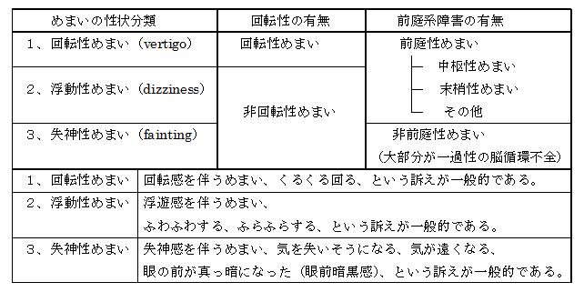 めまい表1