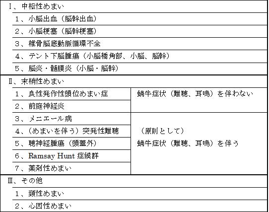 めまい表3