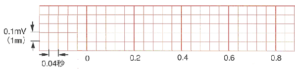 心拍数の簡易的計算法