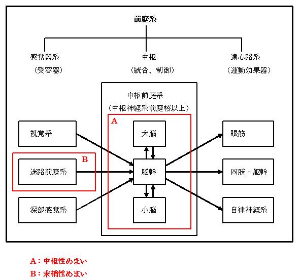 めまい図2