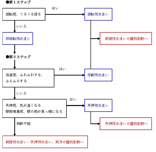 めまい図1
