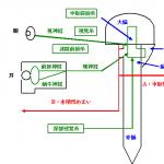 めまい図3