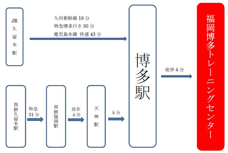 BLS,ACLS講習会に久留米から福岡博多トレーニングセンターにアクセスする方法